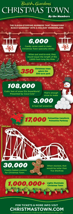 Christmas Town - By the Numbers - Infographic